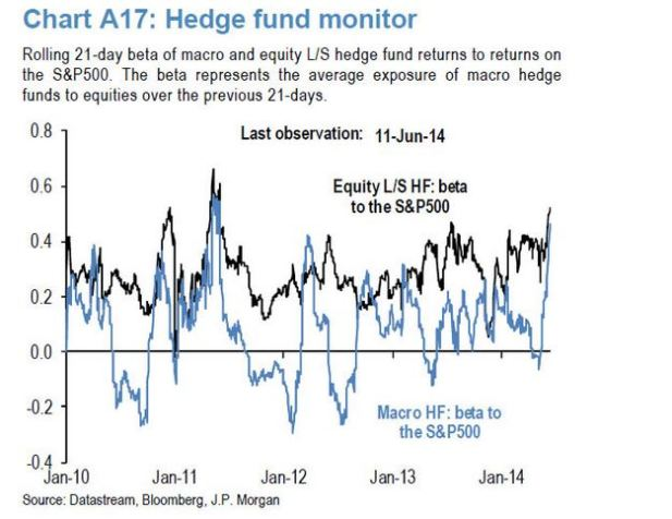 Hedge Fund Monitor