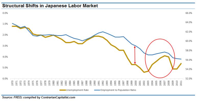 Japanese Labor Market