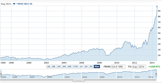 Argentine Stock Exchange Historical Chart