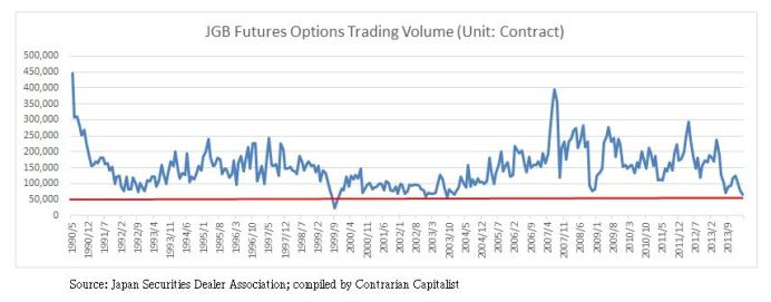 JGB Futures Options Trading Volume
