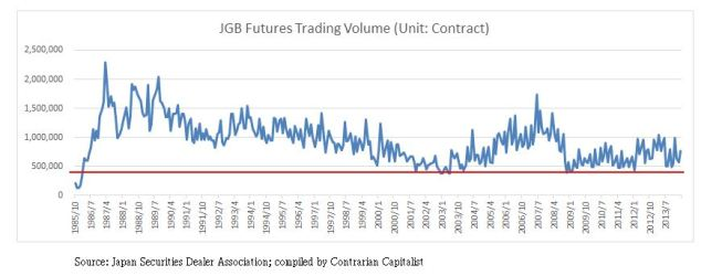 JGB Futures Trading Volume