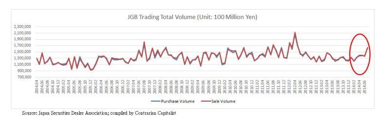 JGB Total Trading Volume