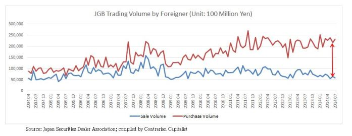 JGB Trading Volume by Foreigner