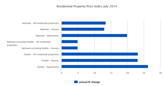 Residential Property Price Index Annual Change