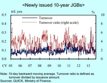Turnover of Newly Issued 10-Year JGBS