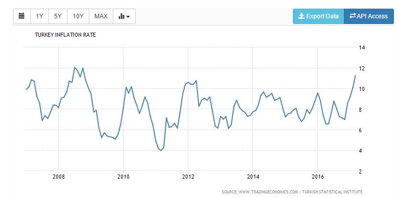 Turkish Inflation Rate