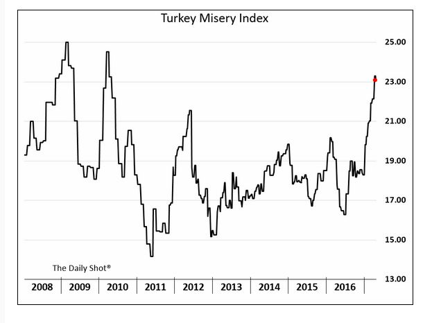 Turkish Misery Index